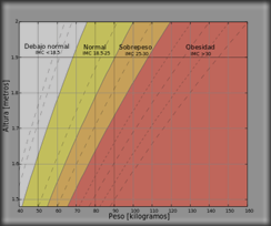 Body_mass_index_chart-es.svg